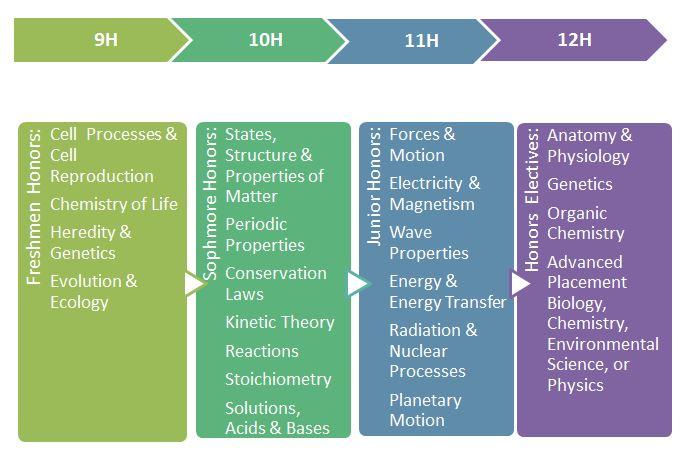 Science High School Science Curriculum