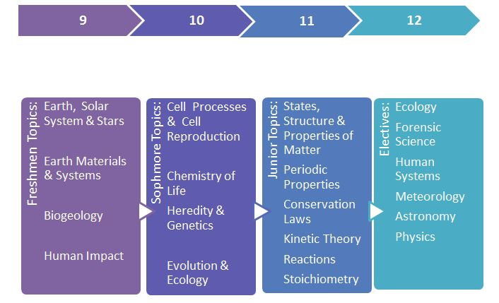 Science / High School Science Curriculum