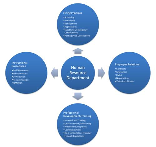 an overview of human resources Human resources management course descriptions hrm-530: human resources management (3 credits) this course examines the role of the human resource professional as a strategic partner in managing todays organizations.